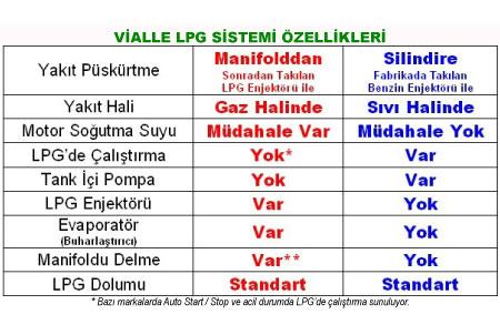 vialle-lpg-sistem-ozellikleri