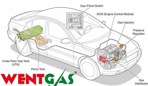 Wentgas Sıralı Sistem Montaj Fiyatları